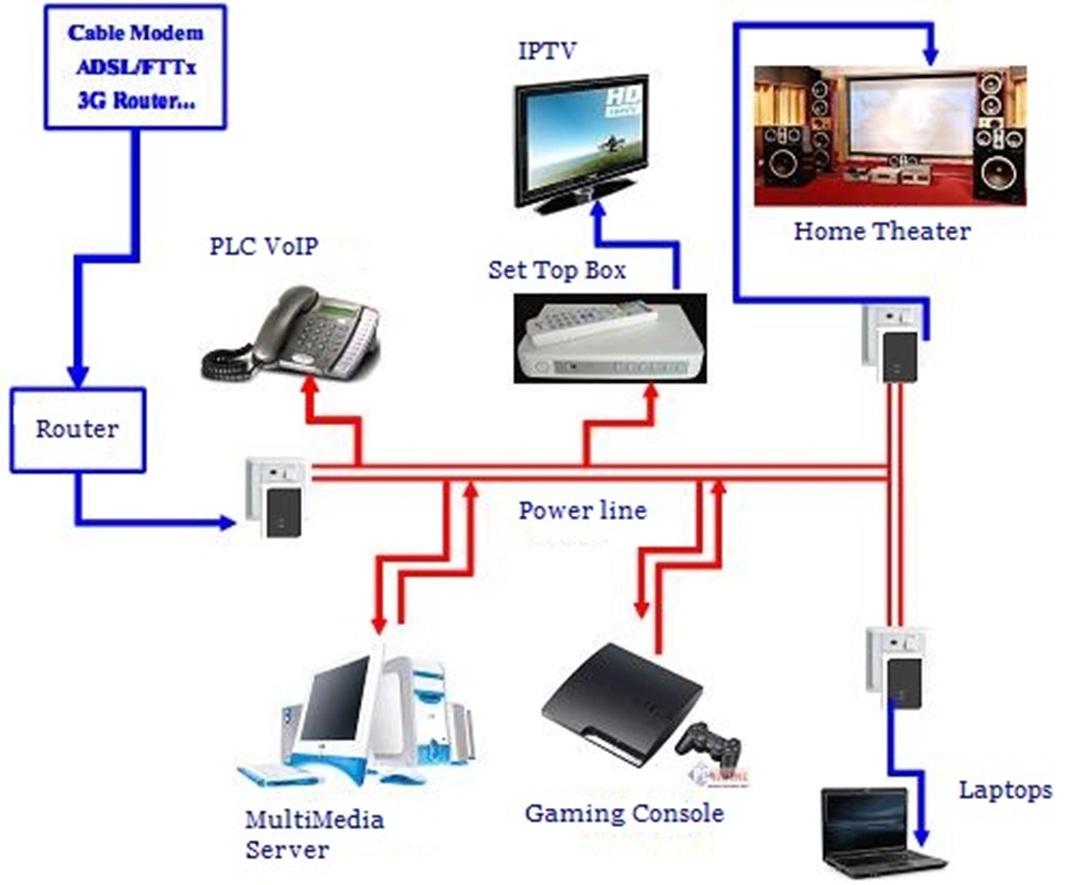 detec secure powerline av adapter set v1 netzwerk steckdose. Black Bedroom Furniture Sets. Home Design Ideas
